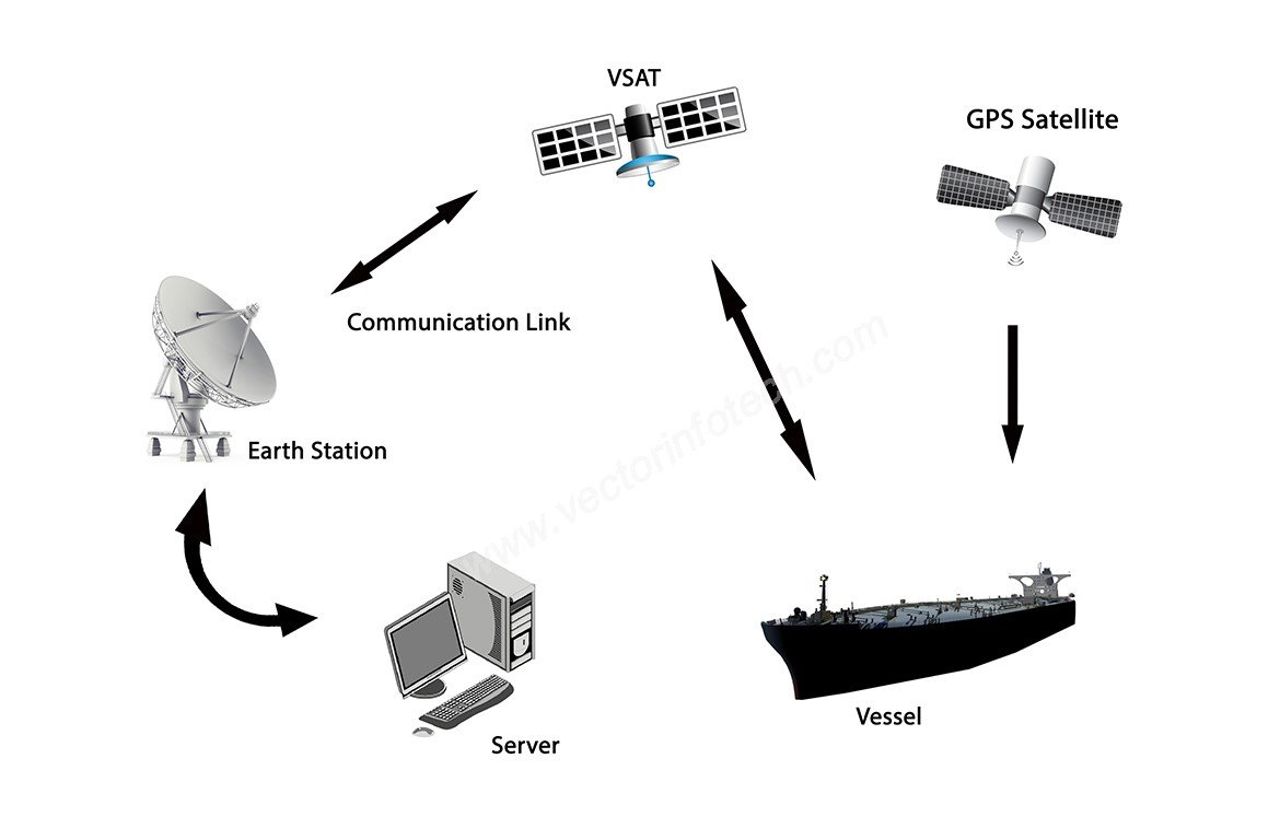 Vessel Management & Vehicle Tracking Systems | Vector InfoTech